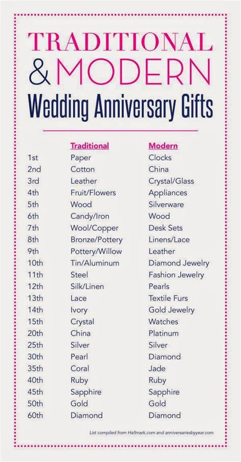1st wedding anniversary gifts by year best 25 3rd year anniversary gifts for him ideas on