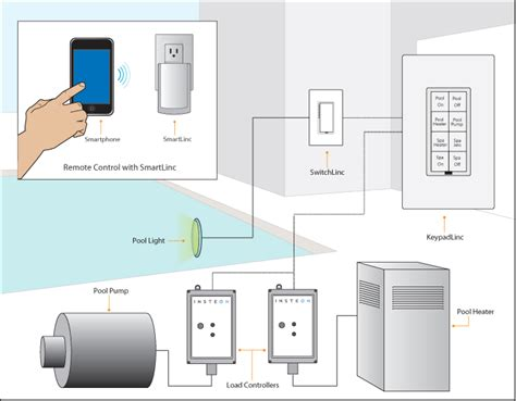 smarthome insteon project pool spa treatment all
