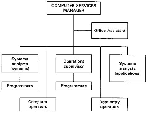 staffing pattern of the organization session 3 computers as management tools