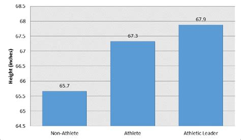 Minimum Gpa For Mba In Uk by High School Athletes Minimum Gpa Requirement Arguments