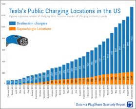 Electric Car Charging Stations Europe Map Tesla Chargers Grow 200 In Usa In 1 Year Cleantechnica