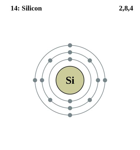 electron dot diagram of silicon see the electron configuration of atoms of the elements