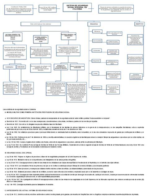 ley de seguridad social ecuador actualizada 2012 mapa conceptual seguridad social integral doc