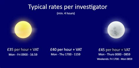 How Do Investigators Find Investigator Fees How Much Is It Going To Cost Me