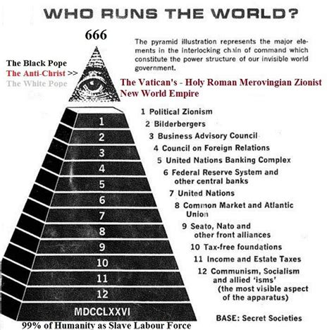 illuminati leaders in the world quot the global pyramid quot who really controls our planet