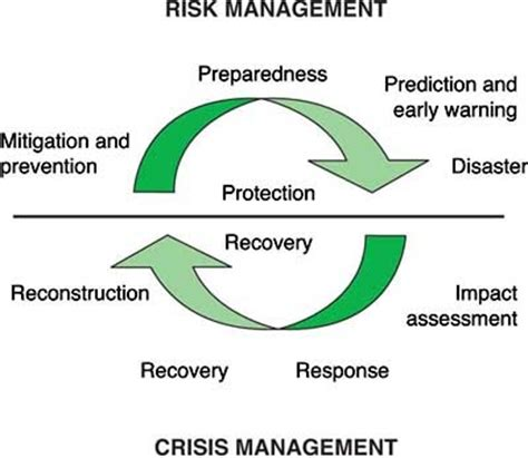 c5 from impact to recovery books disaster management cycle dimersar red