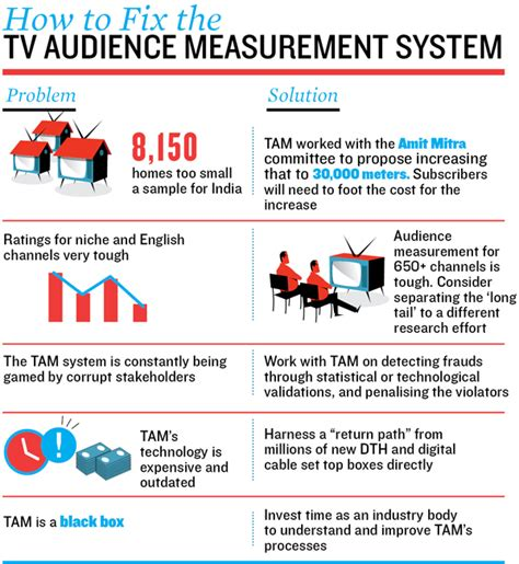 t v disease in hindi fixing indian tv s audience measurement problems forbes