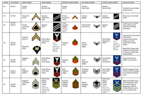 Officer Ranks Army by Officer Ranks Spouse
