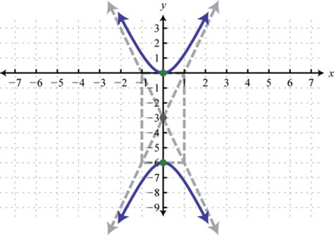 conic section hyperbola hyperbolas