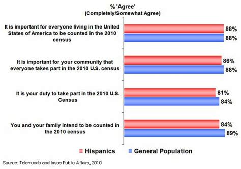 7 Reasons To Participate In The 2010 Census by Customer Behavior Most Hispanics To Participate In