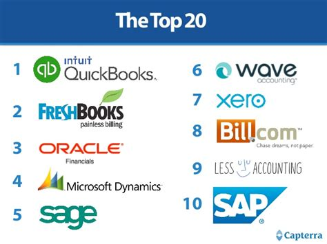 best software for top 20 most popular accounting software