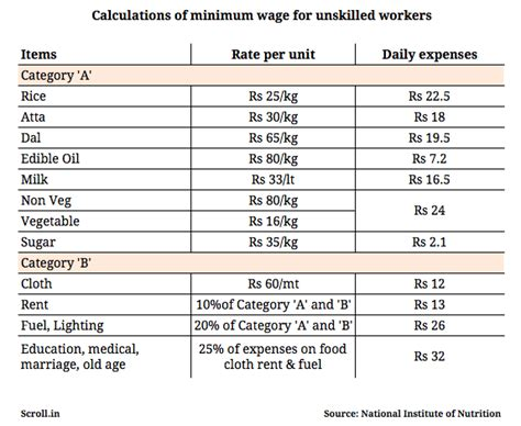 calculate minimum wage modi government s maths for a minimum wage rs 390