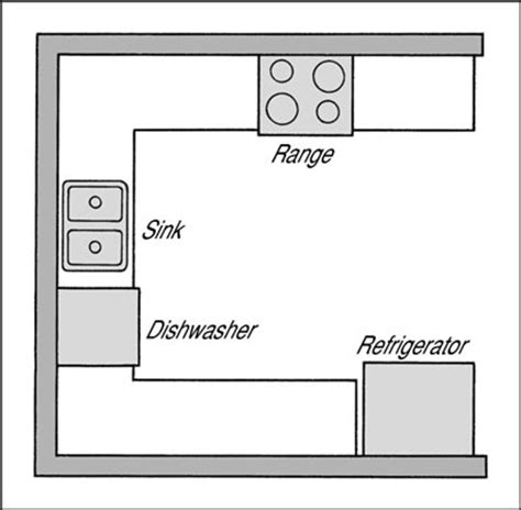 choosing a layout for your kitchen dummies