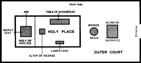 testament tabernacle diagram intimacy with god part 2 getting into the presence of