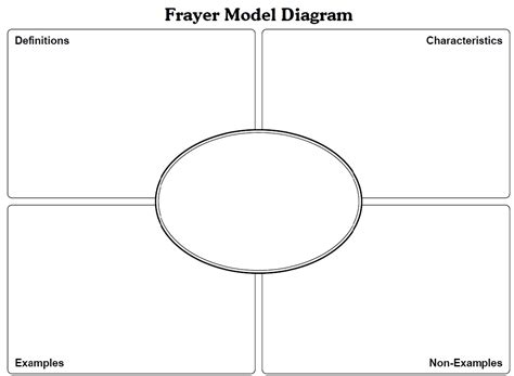 frayer model template doc iowa teaching standards janice luevano s portfolio