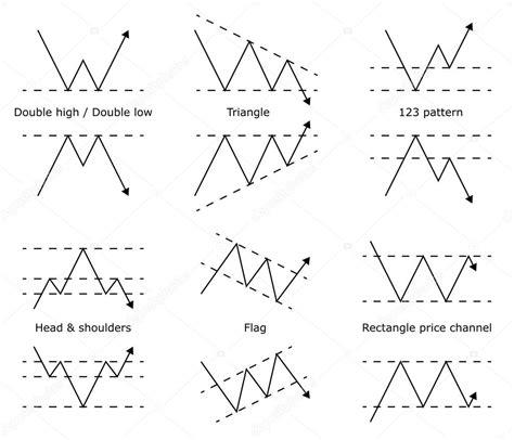 price pattern trading pdf forex aktien handel muster vorhersage preismodell