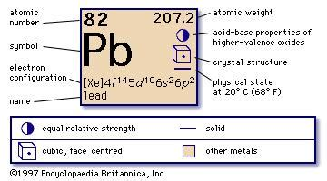 Pb Element Periodic Table by Lead Pb Chemical Element Britannica