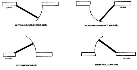 right or left swing door building construction finishing