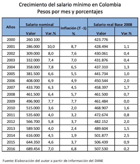 salario minimo en colombia historico a qu 233 ritmo avanzan las rentas de trabajo y las rentas de