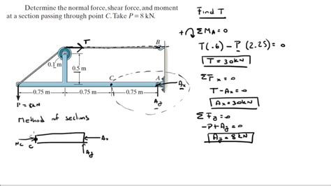 section moment determine the normal force shear force and moment at a