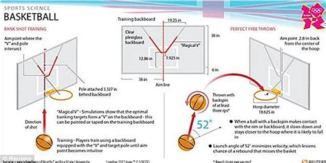 Shooting winning basketball shots and it s all thanks to science