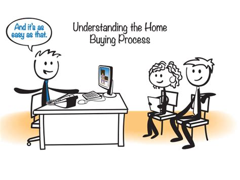 what are the steps of buying a house process for buying a house