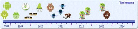 android timeline android timeline version techspecs