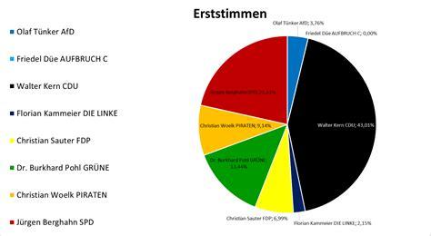 Anschreiben Praktikum Landtag Ergebnisse Der Junior Wahl Hermann V 246 Chting Gymnasium