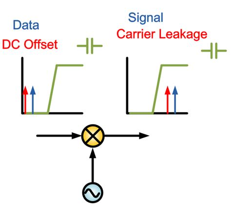 high pass filter dc offset high pass filter dc offset 28 images why does auto zero no effect for iepe sensors prosig