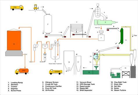 layout by process mesin diletakkan menurut proses pengolahan buah kelapa sawit menjadi minyak aku