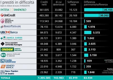 fallimento banche italiane banche a rischio in italia ed in europa 2018 elenco