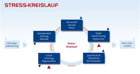 Stress Symptome Ratgeber Stress Innere Unruhe