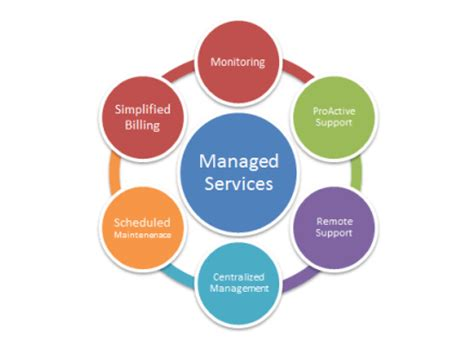managed services in a month build a successful modern computer consulting business in 30days books managed service provider definition fidelity it solutions