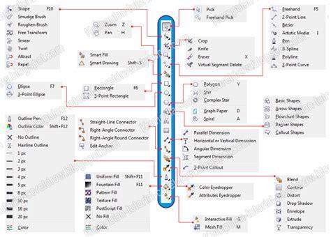tutorial dasar coreldraw x6 mengenal coreldraw dasar bagian 2 kumpulan tutorial