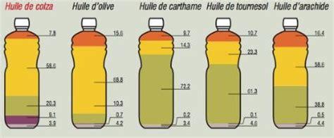 evolfenix beurre ou huile