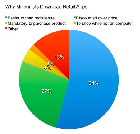 bridges ladders create a future with millennials or millennials will create a future for you books how retail apps are attracting the millennial shopper