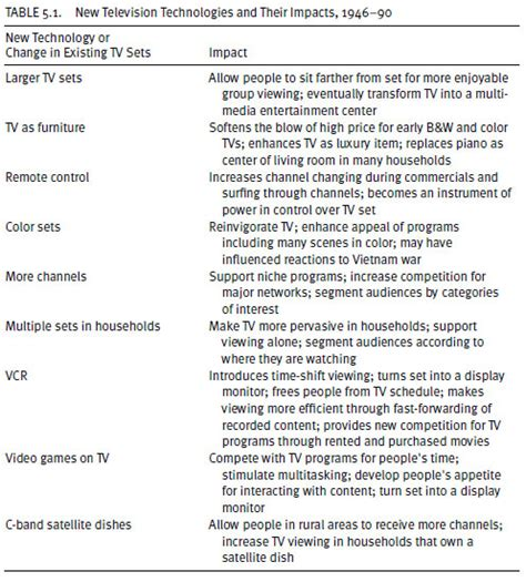 Effects Of Television Viewing On Essay by Buy Essay Cheap The Influence Of Tv Viewing On