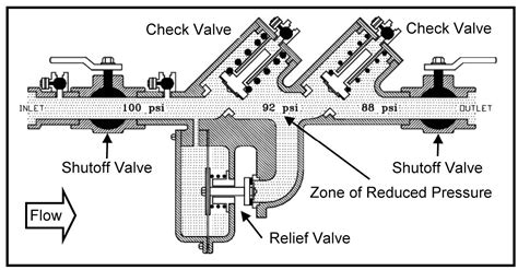 sprinkler system backflow preventer diagram guardian plumbers november 2013