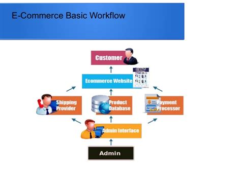 e commerce workflow introduction to e commerce with shopping cart system