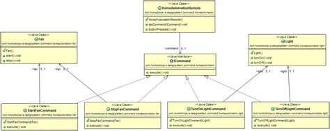 command design pattern in object oriented programming like command design pattern howtodoinjava