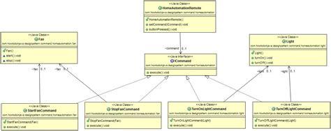 command pattern xml command pattern class diagram howtodoinjava