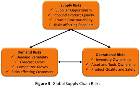 supply chain management strategies and risk assessment in retail environments advances in logistics operations and management science books how to develop a supply chain strategy