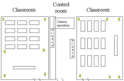 physical layout of classroom overview facilities