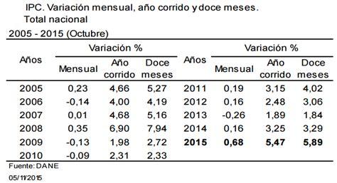 valor del ipc 2015 en colombia ipc 2015 inflaci 243 n de diciembre 0 62 inflacioninflacion