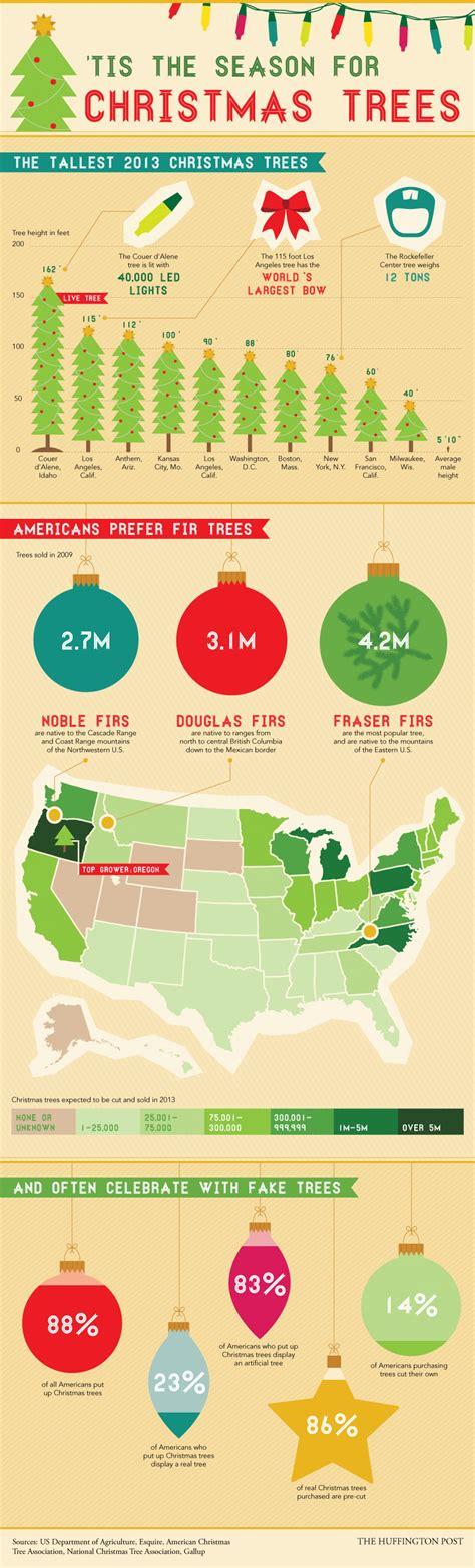 tis the season for christmas trees visual ly