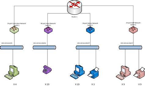 logic network diagram new building network design whitepaper blackpool 01253