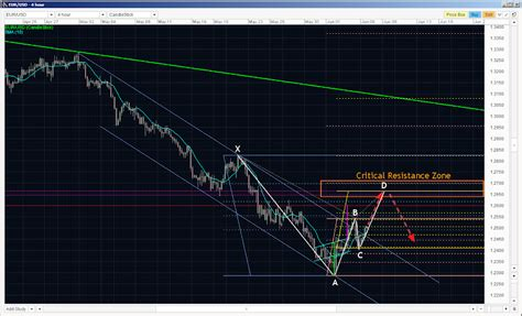 gartley pattern history potential reversal zone simply chart patterns page 2