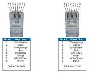 rj45 color codes terminating a cat5 cable jsemingblog