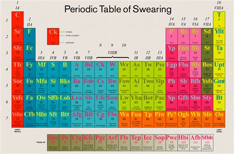 u on the periodic table quotes about the periodic table quotesgram