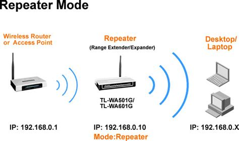 Werelles Repeater how to configure tl wa501g tl wa601g as a repeater range